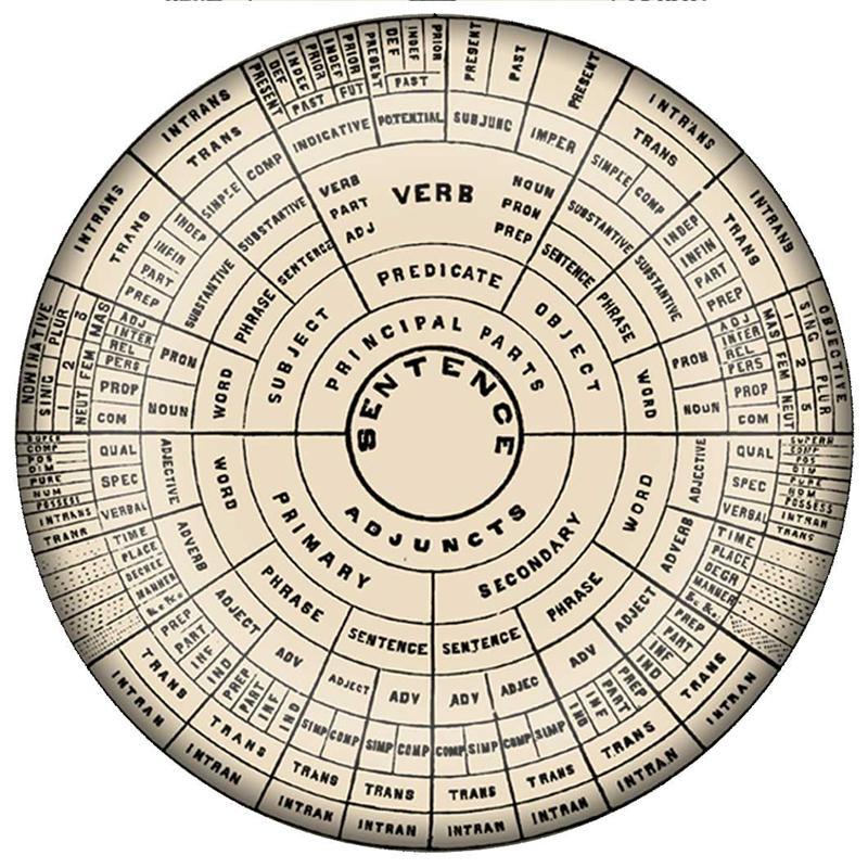 Pw2840 Vintage Grammar Chart Paperweight